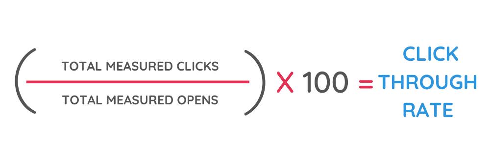 click through rate formula