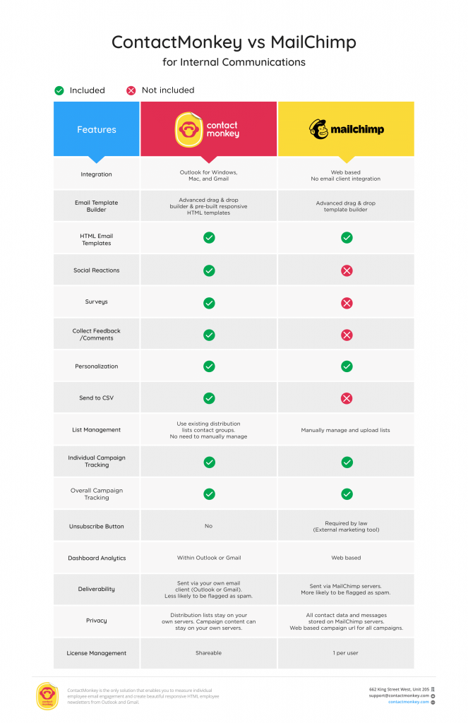 ContactMonkey cs Mailchimp comparison chart