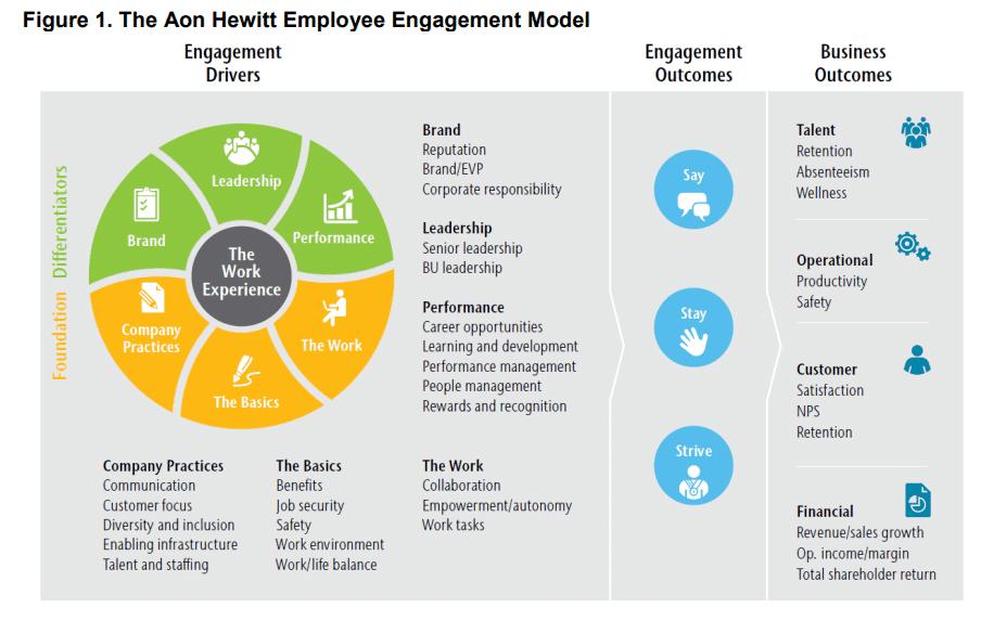 aon hewitt employee engagement model